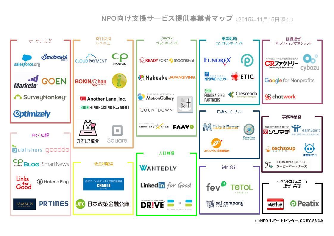 「NPO支援サービス業界マップ」を公開!(2015年11月15日現在)