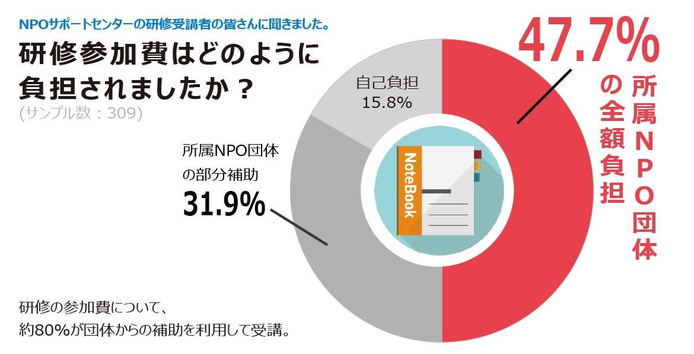 レポート:データで見るNPO/NGOの人材育成