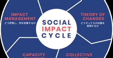 socialimpactcycle