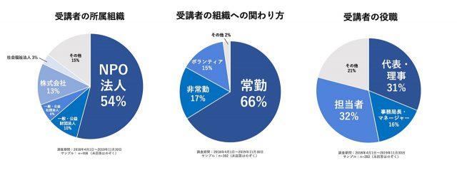 GBS受講者円グラフ