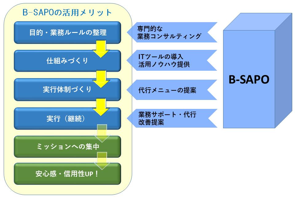 B-SAPO活用のメリット